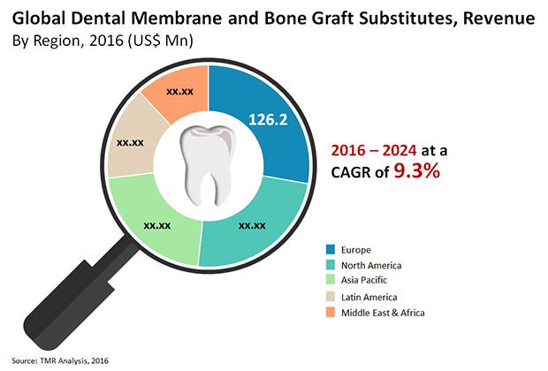 Dental Membrane and Bone Graft Substitutes 2016 Revenues